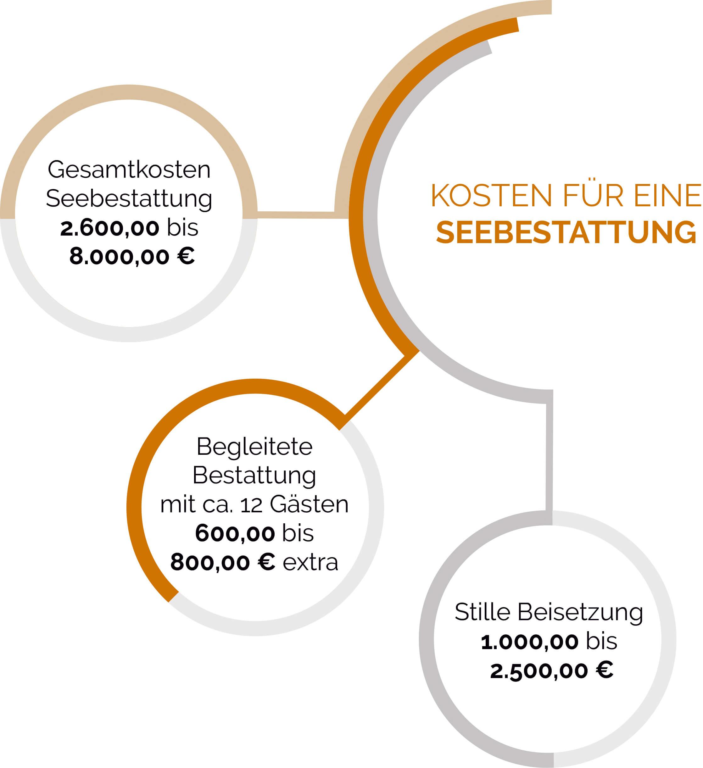 Formen und Kosten einer Seebestattung