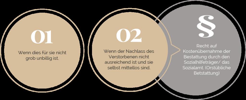 Kostenübernahme der Bestattung durch den Staat | Bildquelle: Stilvolle-Grabsteine.de