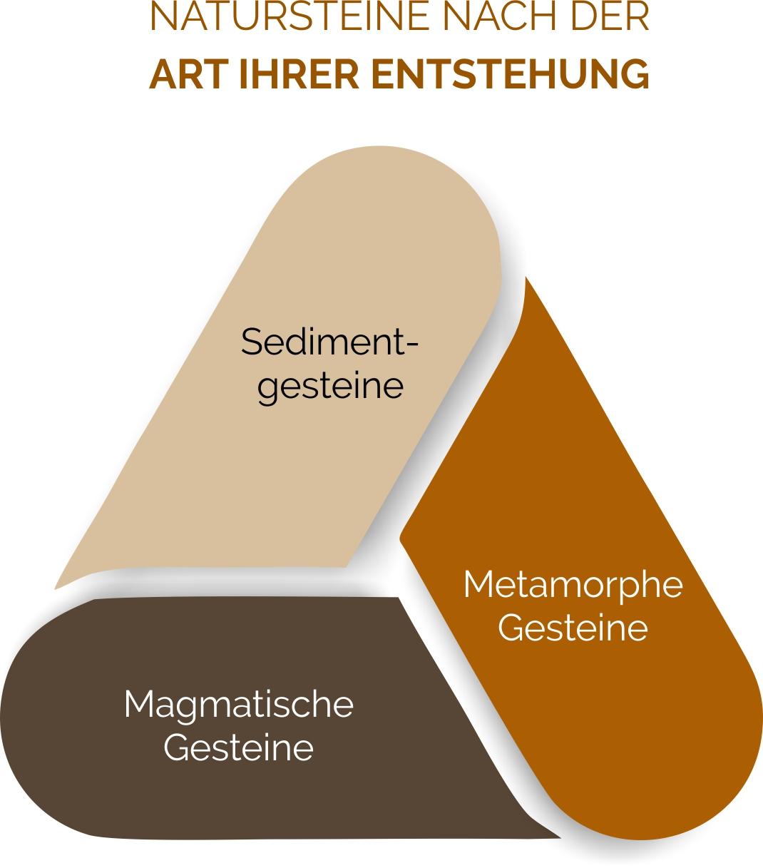 Differenzierung von Natursteinen nach ihrer Entstehung