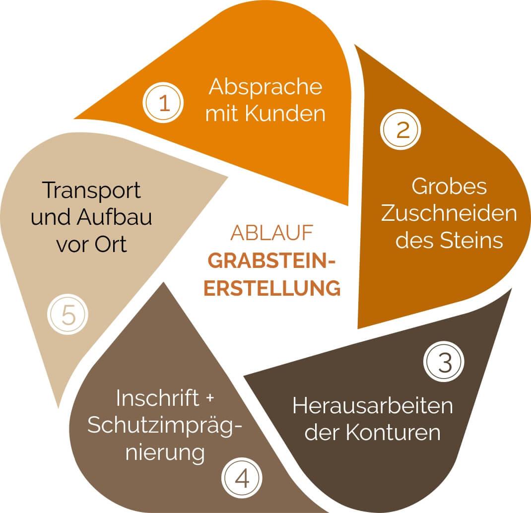 Grabsteine / Steinmetz Bremen - Phasen der Grabsteinerstellung