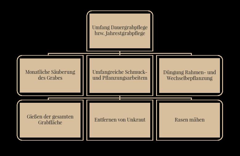 Umfang einer Dauergrabpflege
