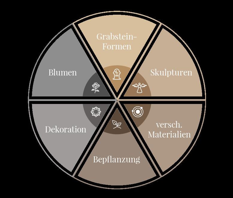 Gestaltungsbereiche einer Doppel- oder Familiengrabstelle