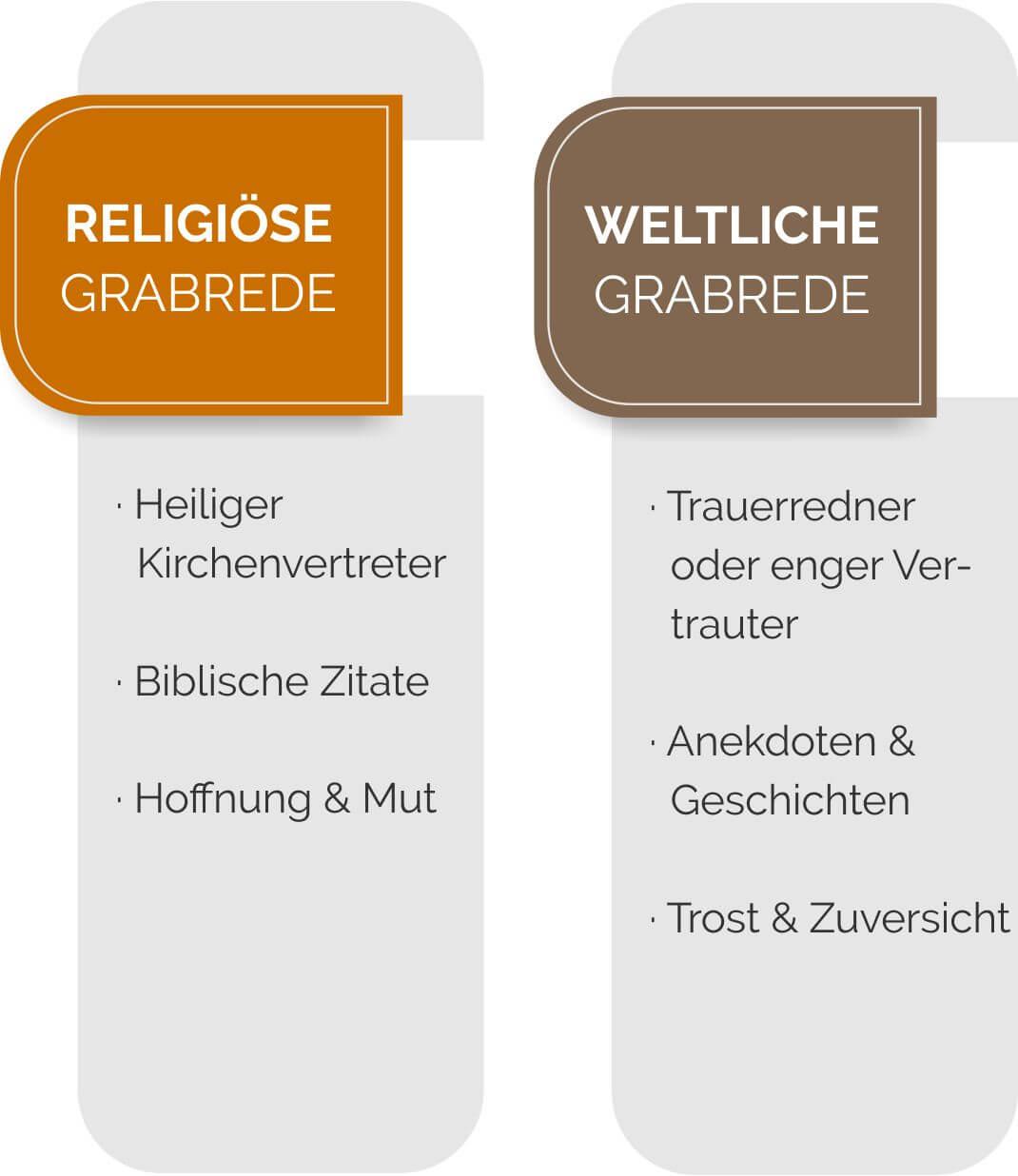 Vergleich von religiösen und weltlichen Grabreden