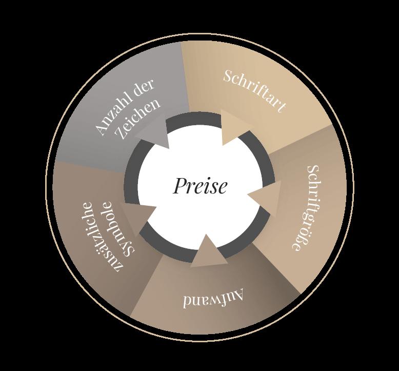 Kostenfaktoren für die Grabstein-Beschriftung