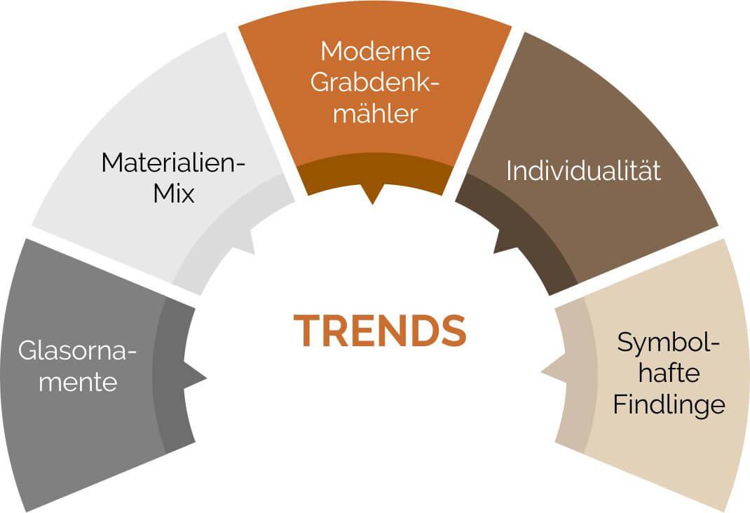 Trends bei der Gestaltung von Grabsteinen im Jahr 2017