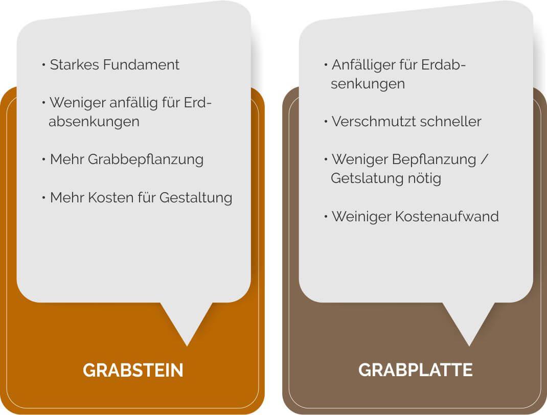 Gut bekannt 🥇 Grabsteine & Grabplatten für Urnengrab (kleine/große LH17