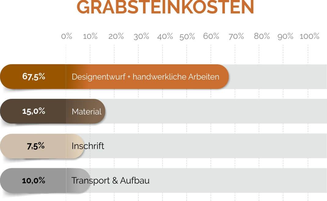 Grabsteine / Steinmetz Bremen - Zusammensetzung der Grabsteinkosten