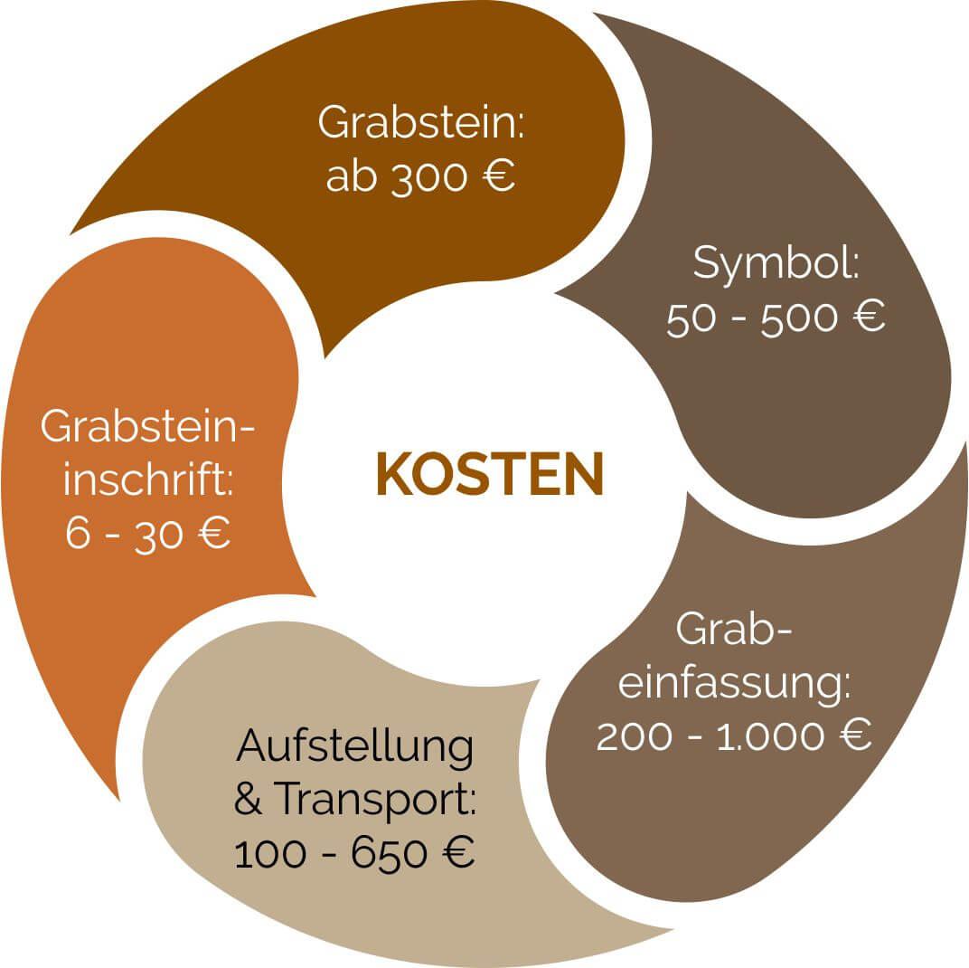 Aufzuwendende Kosten eines Steinmetz bei der Grabmalerstellung