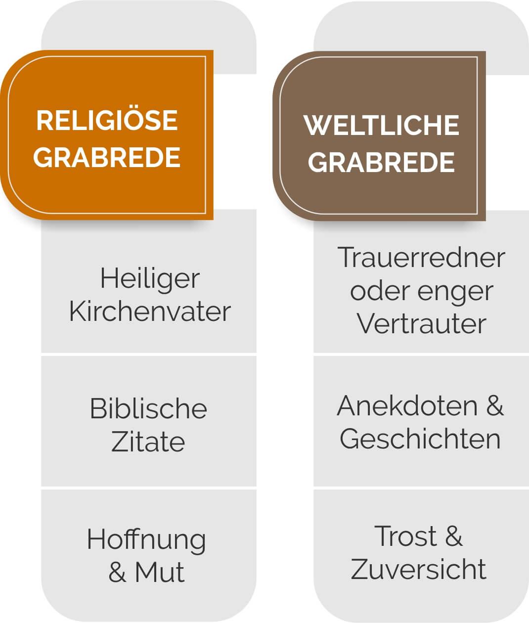 Vergleich religiöser und weltlicher Grabreden