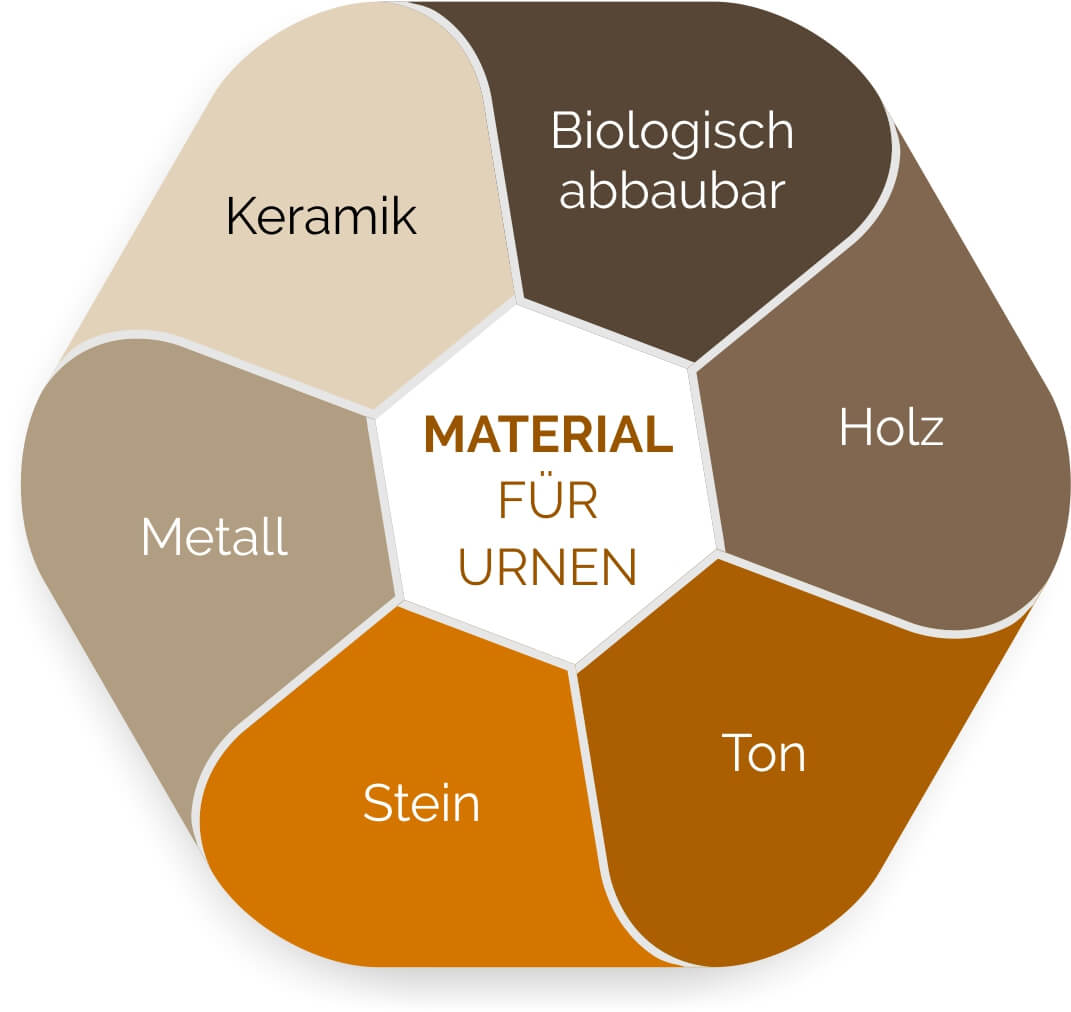 Geeignete Materialien für Urnen