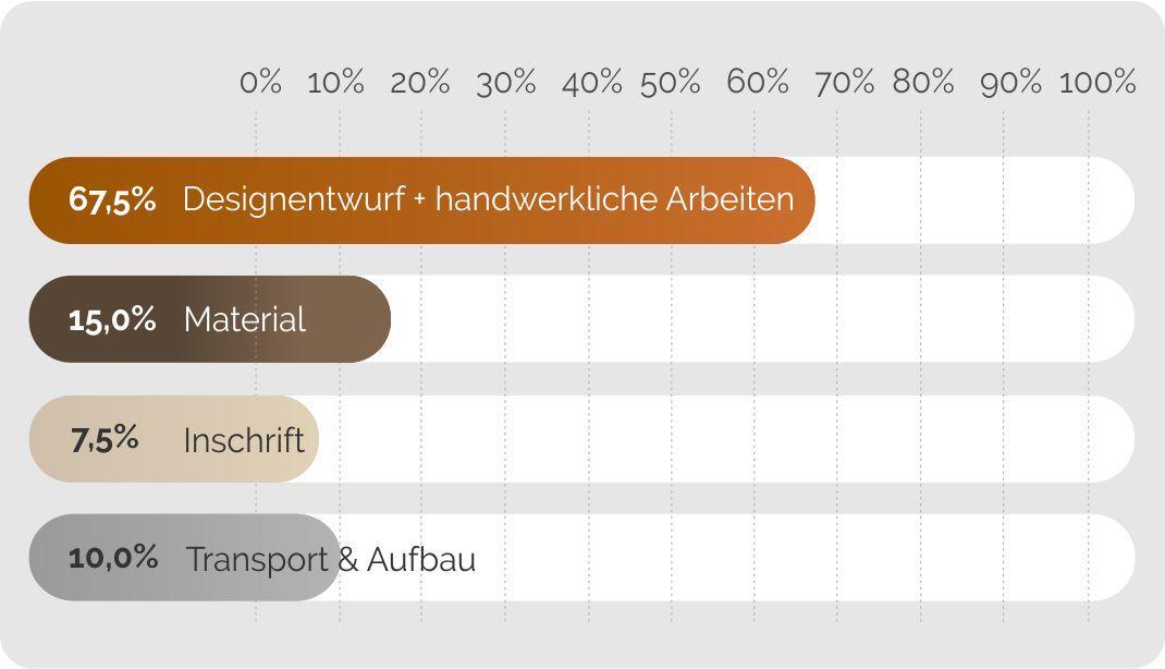 Grabsteine / Steinmetz Halle (Saale) - Zusammensetzung der Grabsteinkosten