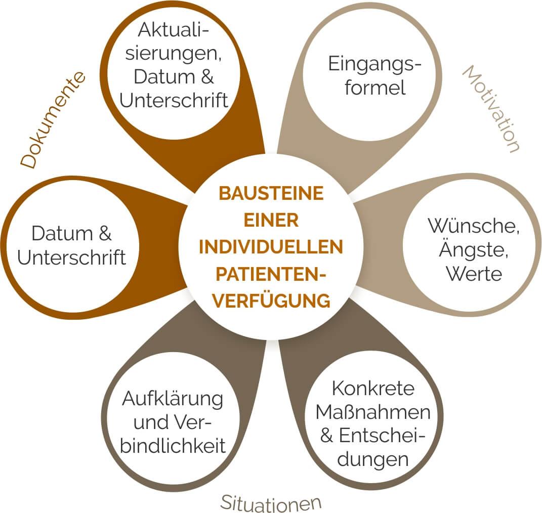 Bausteine einer individuellen Patientenverfügung